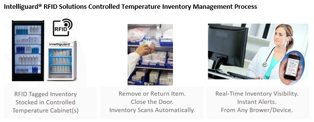 Video Series Blog 3 - Controlled Temperature Inventory Management.jpg